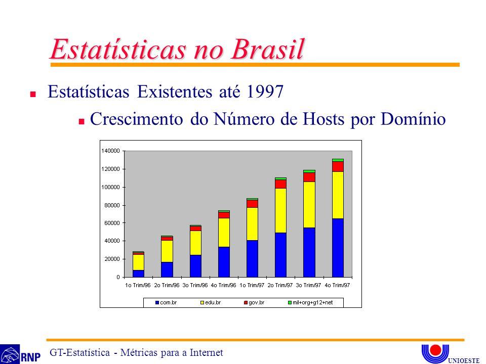n Estatísticas Existentes até 1997 n Crescimento do Número de Hosts por Domínio Estatísticas no Brasil GT-Estatística - Métricas para a Internet UNIOE