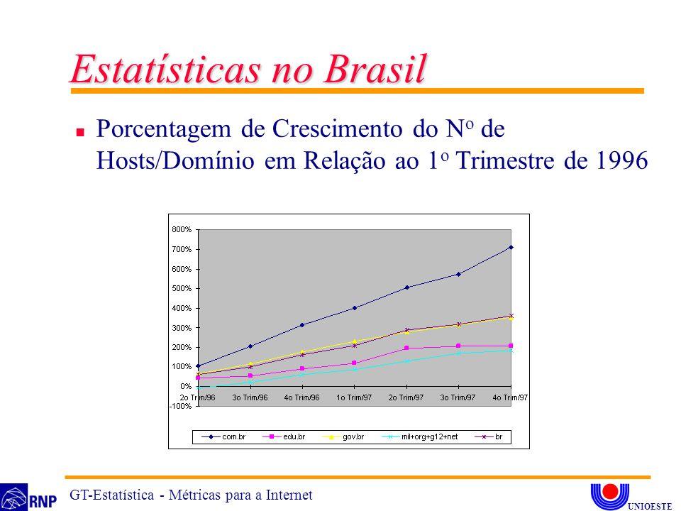 n Porcentagem de Crescimento do N o de Hosts/Domínio em Relação ao 1 o Trimestre de 1996 Estatísticas no Brasil GT-Estatística - Métricas para a Inter