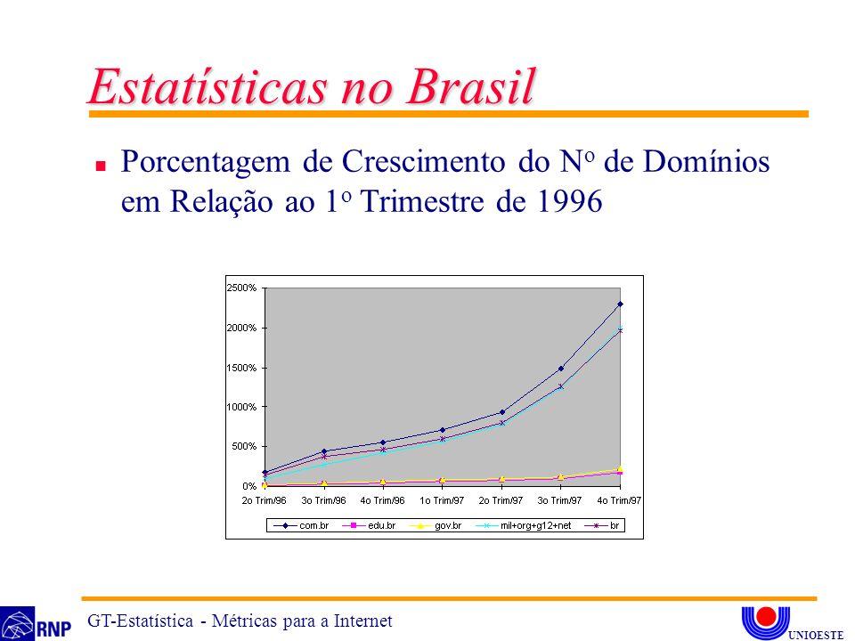 n Porcentagem de Crescimento do N o de Domínios em Relação ao 1 o Trimestre de 1996 Estatísticas no Brasil GT-Estatística - Métricas para a Internet U