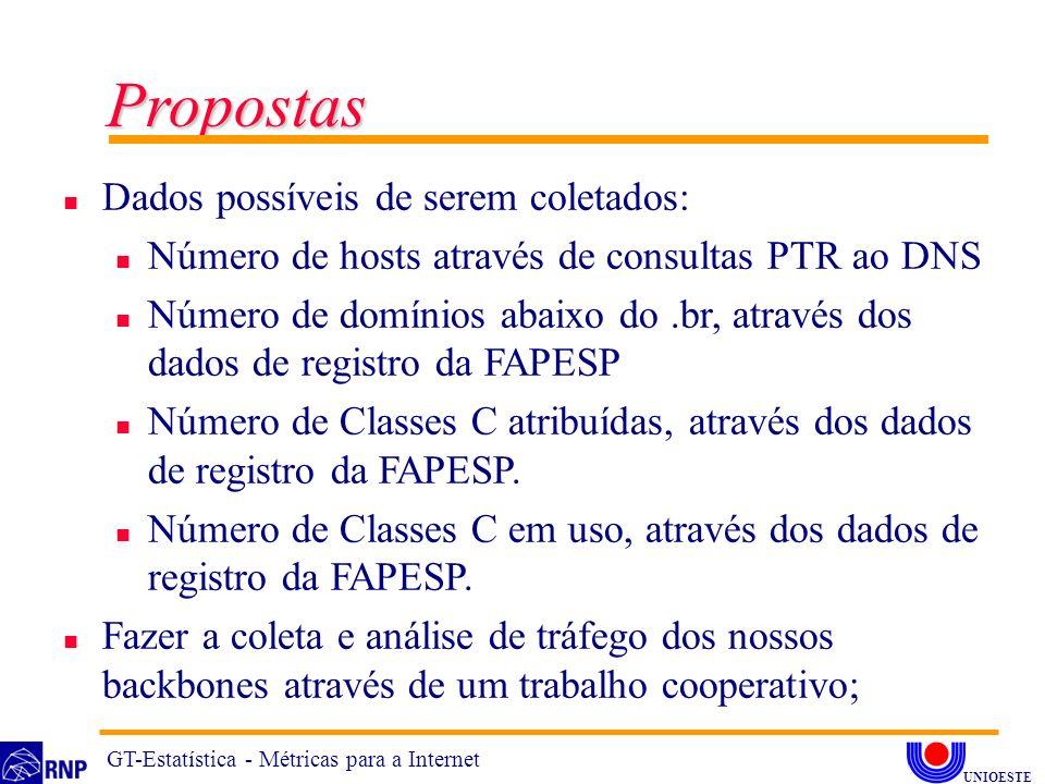n Dados possíveis de serem coletados: n Número de hosts através de consultas PTR ao DNS n Número de domínios abaixo do.br, através dos dados de registro da FAPESP n Número de Classes C atribuídas, através dos dados de registro da FAPESP.