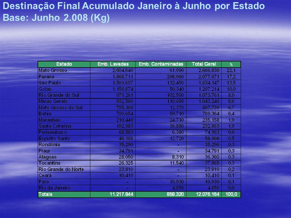 Destinação Final Acumulado Janeiro à Junho por Estado Base: Junho 2.008 (Kg)