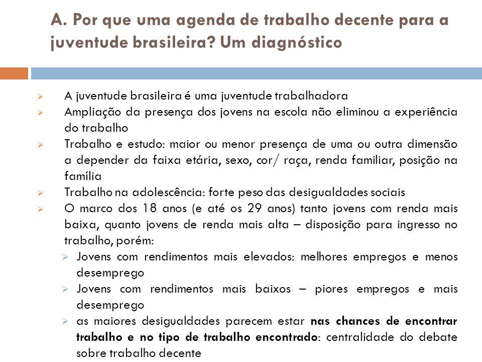 Por que uma agenda de trabalho decente para a juventude brasileira.