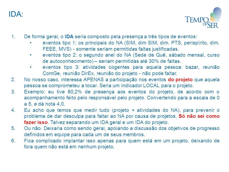 1.De forma geral, o IDA seria composto pela presença a três tipos de eventos: eventos tipo 1: os principais do NA (SIM, dim SIM, dim.