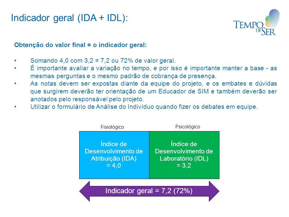 Obtenção do valor final = o indicador geral: Somando 4,0 com 3,2 = 7,2 ou 72% de valor geral. É importante avaliar a variação no tempo, e por isso é i