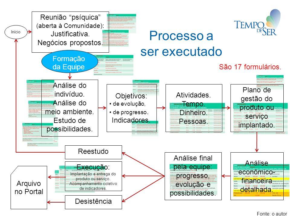 São 17 formulários. Objetivos: de evolução, de progresso. Indicadores. Atividades. Tempo. Dinheiro. Pessoas. Análise econômico- financeira detalhada.