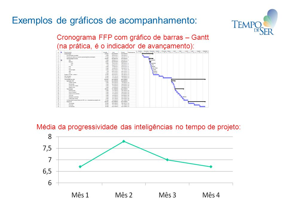 Exemplos de gráficos de acompanhamento: Cronograma FFP com gráfico de barras – Gantt (na prática, é o indicador de avançamento): Média da progressividade das inteligências no tempo de projeto: