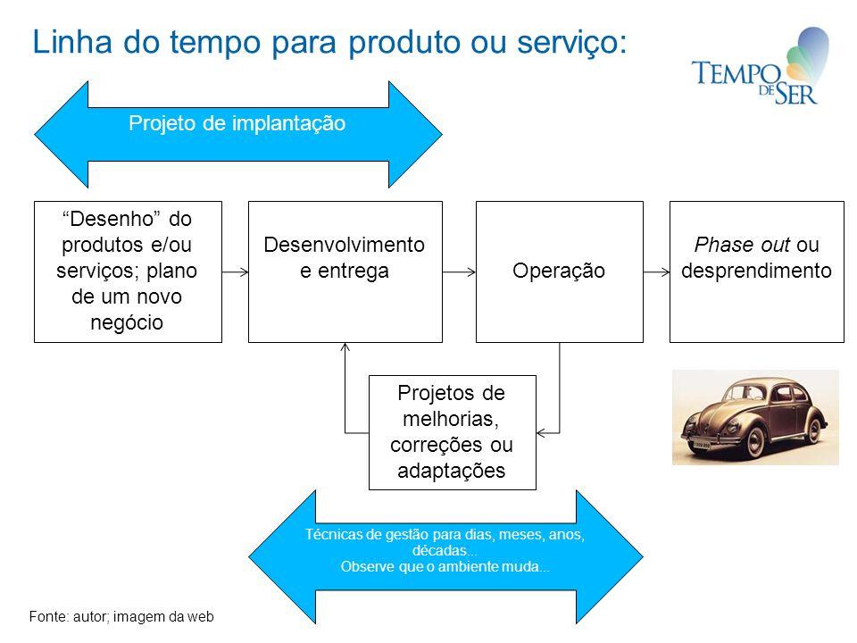 Linha do tempo para produto ou serviço: Desenho do produtos e/ou serviços; plano de um novo negócio Desenvolvimento e entregaOperação Phase out ou des