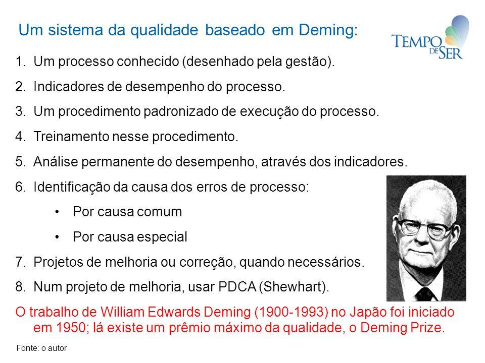 Um sistema da qualidade baseado em Deming: 1.Um processo conhecido (desenhado pela gestão). 2.Indicadores de desempenho do processo. 3.Um procedimento