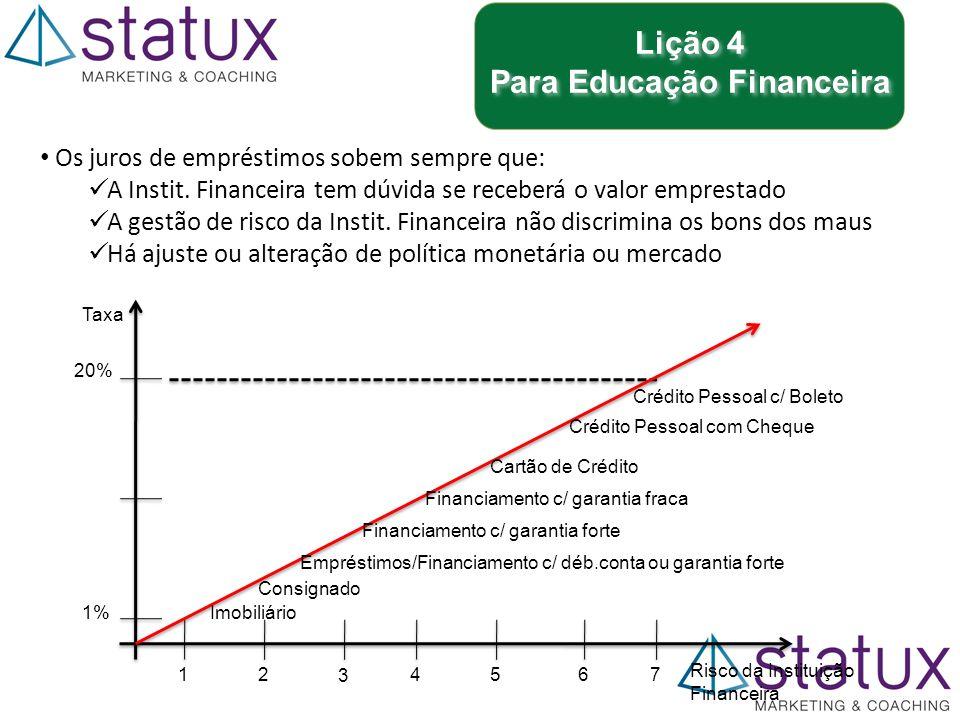 Lição 4 Para Educação Financeira Lição 4 Para Educação Financeira Os juros de empréstimos sobem sempre que: A Instit.