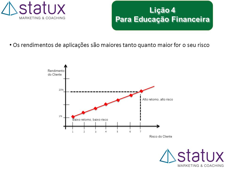 Lição 4 Para Educação Financeira Lição 4 Para Educação Financeira Os rendimentos de aplicações são maiores tanto quanto maior for o seu risco Rendimento do Cliente Risco do Cliente 1% 12 3 4567 20% Baixo retorno, baixo risco Alto retorno, alto risco