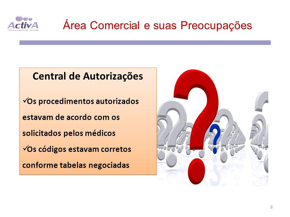 Área Comercial e suas Preocupações 8 Central de Autorizações Os procedimentos autorizados estavam de acordo com os solicitados pelos médicos Os código