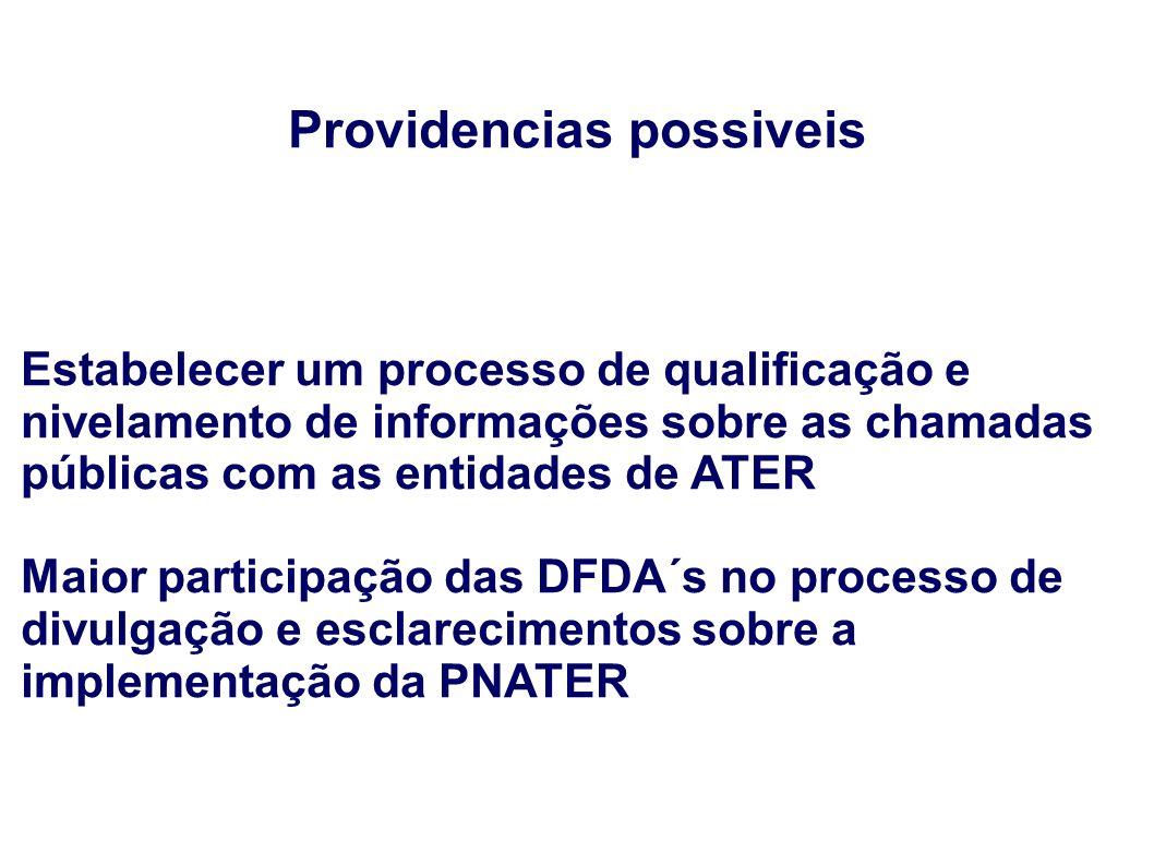 Providencias possiveis Estabelecer um processo de qualificação e nivelamento de informações sobre as chamadas públicas com as entidades de ATER Maior