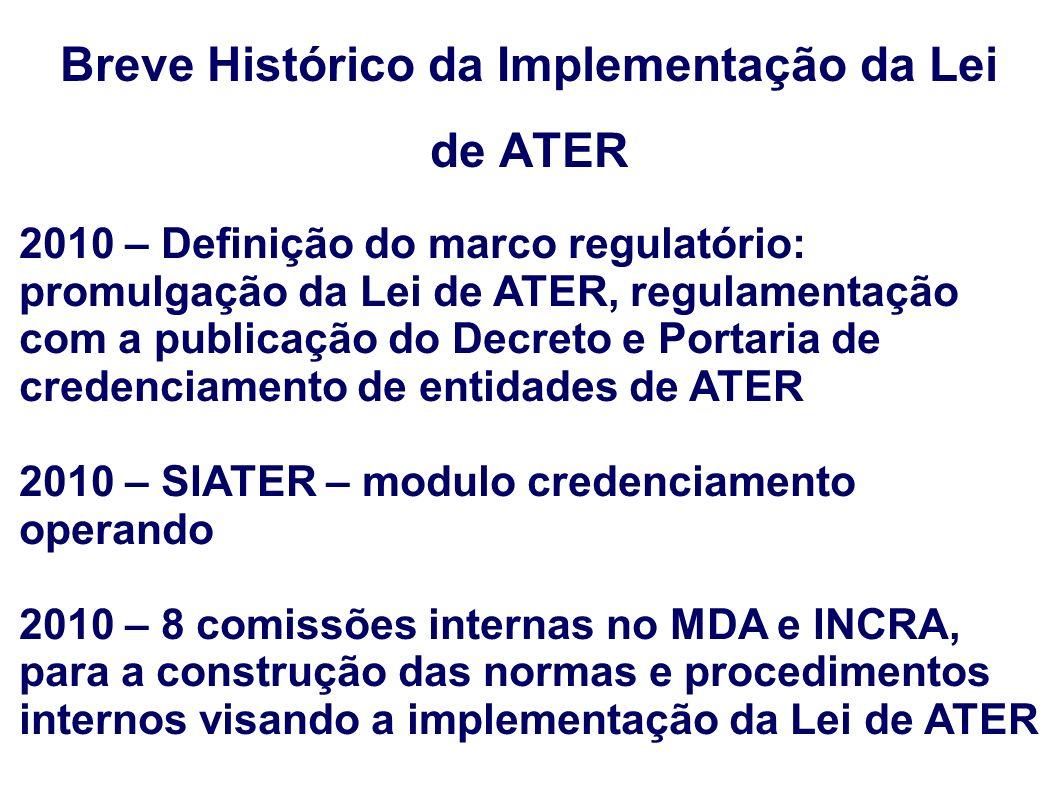 Breve Histórico da Implementação da Lei de ATER 2010 – Definição do marco regulatório: promulgação da Lei de ATER, regulamentação com a publicação do