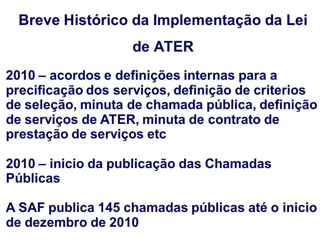 Breve Histórico da Implementação da Lei de ATER 2010 – acordos e definições internas para a precificação dos serviços, definição de criterios de seleç