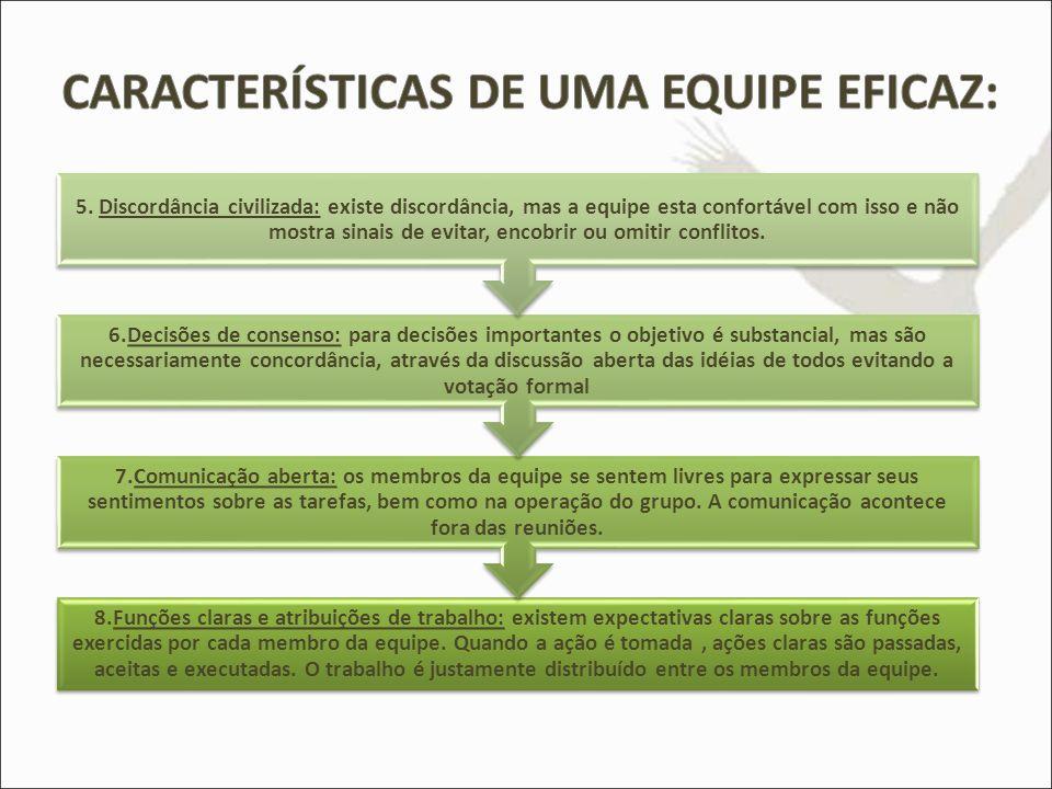 8.Funções claras e atribuições de trabalho: existem expectativas claras sobre as funções exercidas por cada membro da equipe. Quando a ação é tomada,