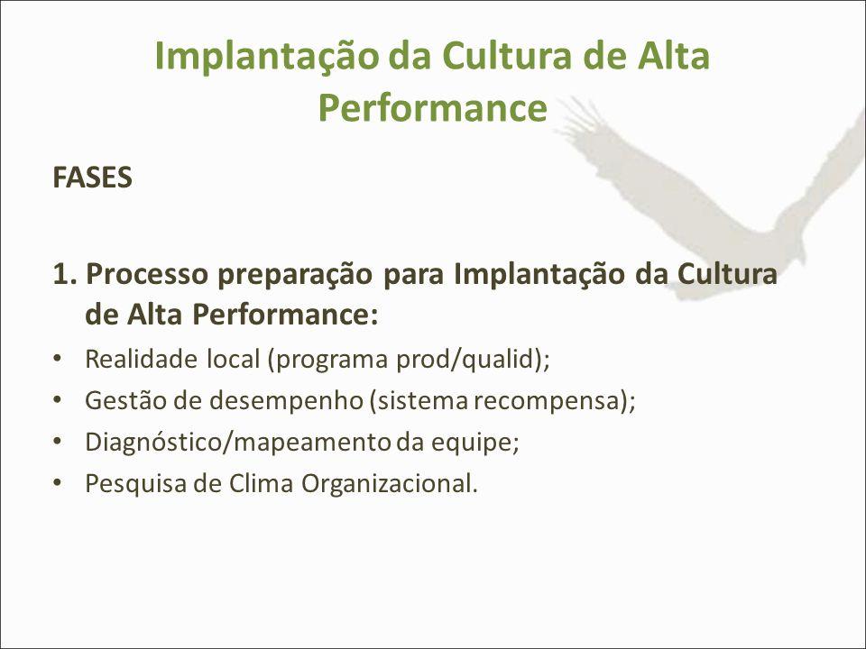 Implantação da Cultura de Alta Performance FASES 1. Processo preparação para Implantação da Cultura de Alta Performance: Realidade local (programa pro