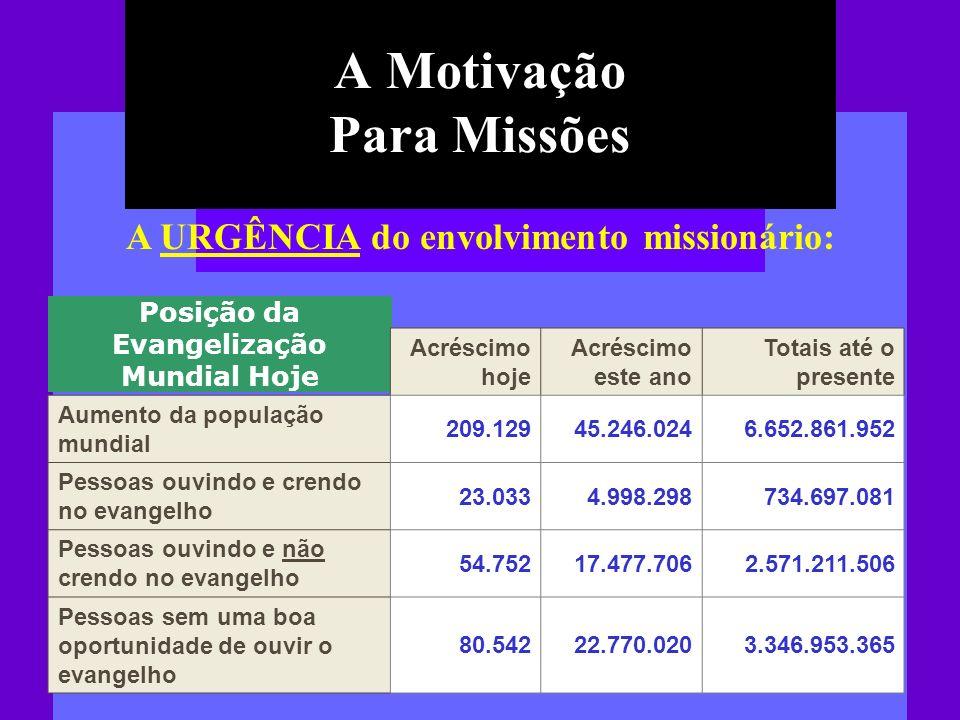 A Motivação Para Missões A URGÊNCIA do envolvimento missionário: Posição da Evangelização Mundial Hoje Acréscimo hoje Acréscimo este ano Totais até o
