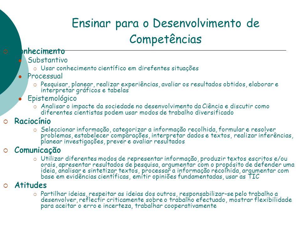 Ensinar para o Desenvolvimento de Competências Conhecimento Substantivo Usar conhecimento científico em direfentes situações Processual Pesquisar, pla