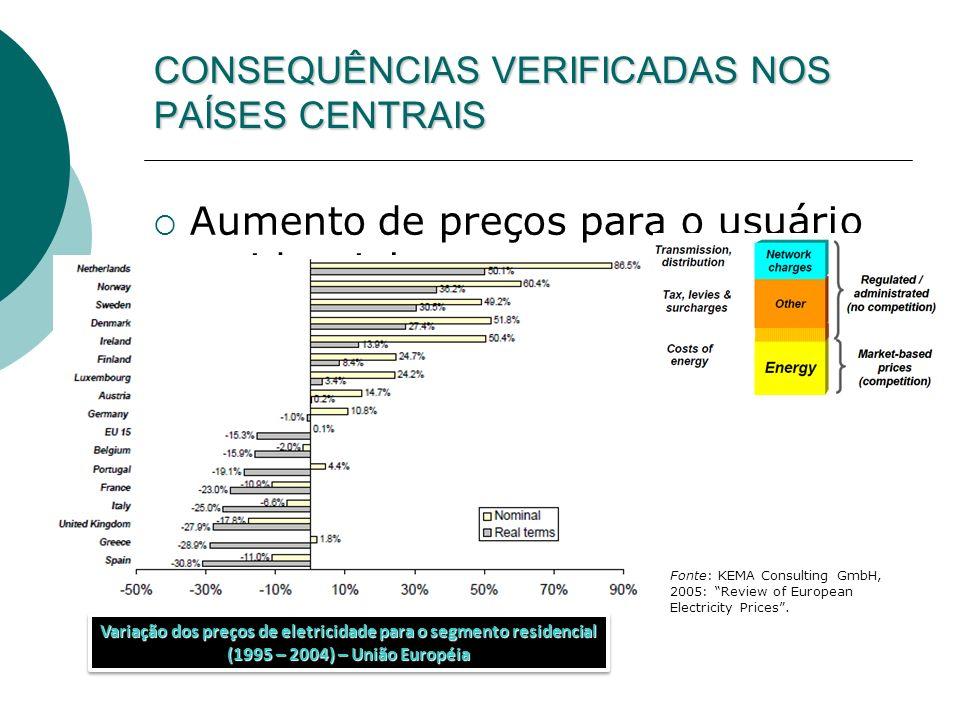 CONSEQUÊNCIAS VERIFICADAS NOS PAÍSES CENTRAIS Aumento de preços para o usuário residencial Variação dos preços de eletricidade para o segmento residen