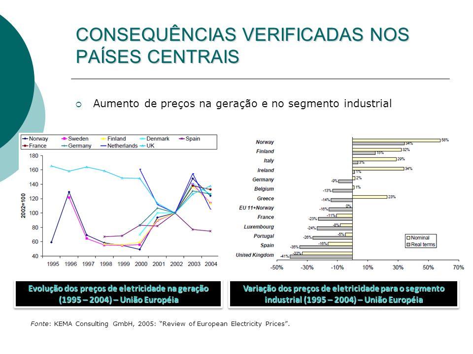 CONSEQUÊNCIAS VERIFICADAS NOS PAÍSES CENTRAIS Aumento de preços na geração e no segmento industrial Variação dos preços de eletricidade para o segment