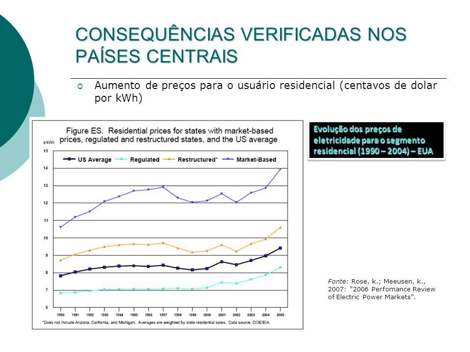 CONSEQUÊNCIAS VERIFICADAS NOS PAÍSES CENTRAIS Aumento de preços para o usuário residencial (centavos de dolar por kWh) Evolução dos preços de eletrici