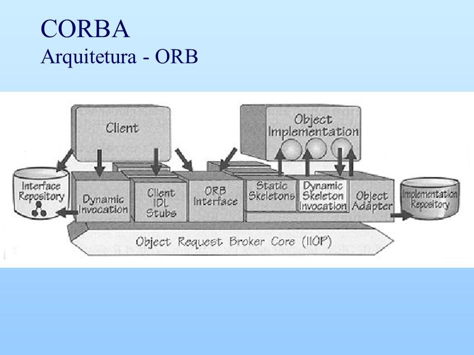 CORBA Arquitetura - ORB