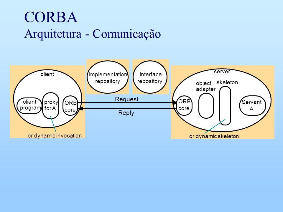 CORBA Arquitetura - Comunicação client server proxy or dynamic invocation implementation repository object adapter ORB skeleton or dynamic skeleton cl