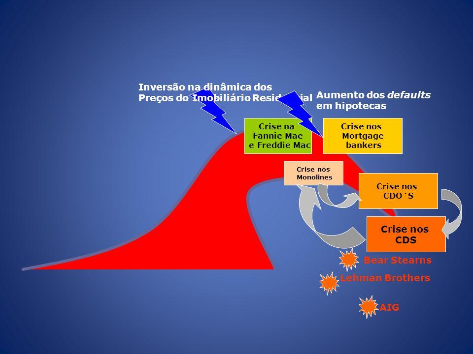 Crise nos Mortgage bankers Crise nos CDO`S Crise nos Monolines Crise nos CDS Bear Stearns Crise na Fannie Mae e Freddie Mac Inversão na dinâmica dos Preços do Imobiliário Residencial Aumento dos defaults em hipotecas Lehman Brothers AIG