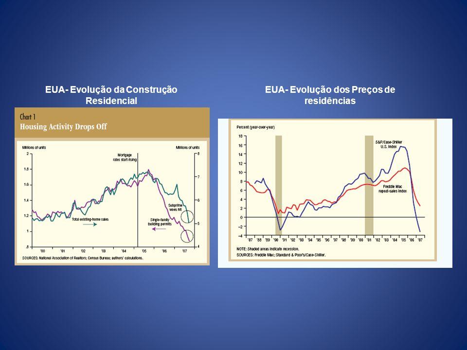EUA- Evolução da Construção Residencial EUA- Evolução dos Preços de residências