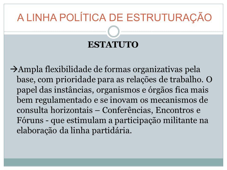 A LINHA POLÍTICA DE ESTRUTURAÇÃO ESTATUTO Ampla flexibilidade de formas organizativas pela base, com prioridade para as relações de trabalho.