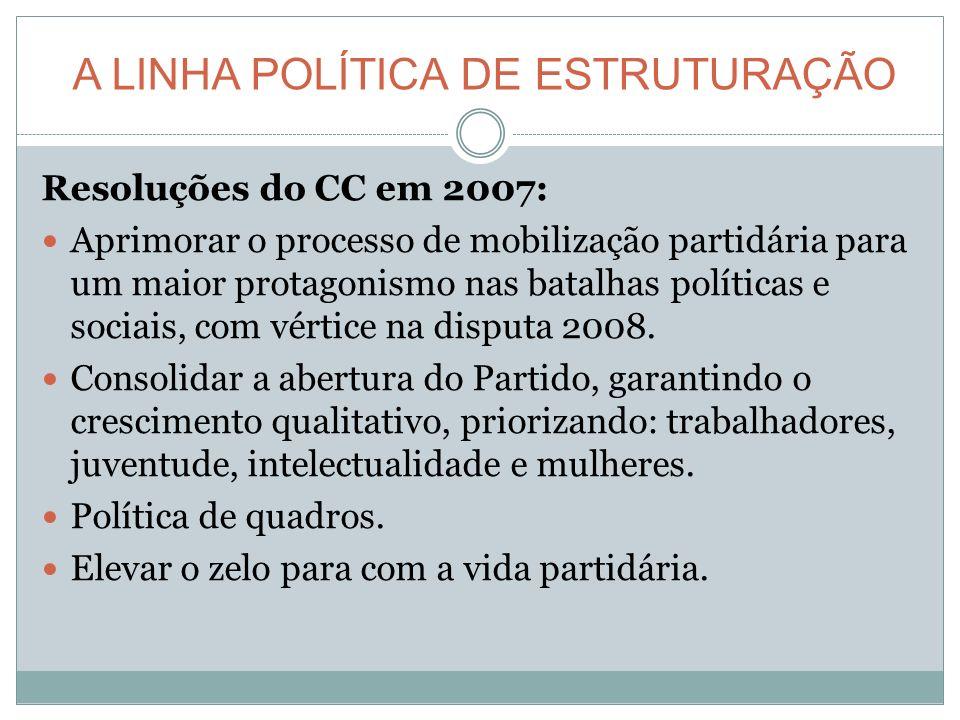 A LINHA POLÍTICA DE ESTRUTURAÇÃO Resoluções do CC em 2007: Aprimorar o processo de mobilização partidária para um maior protagonismo nas batalhas políticas e sociais, com vértice na disputa 2008.