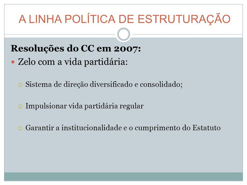 A LINHA POLÍTICA DE ESTRUTURAÇÃO Resoluções do CC em 2007: Zelo com a vida partidária: Sistema de direção diversificado e consolidado; Impulsionar vida partidária regular Garantir a institucionalidade e o cumprimento do Estatuto