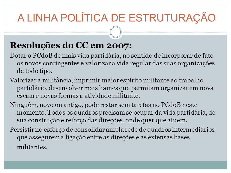 A LINHA POLÍTICA DE ESTRUTURAÇÃO Resoluções do CC em 2007: Dotar o PCdoB de mais vida partidária, no sentido de incorporar de fato os novos contingentes e valorizar a vida regular das suas organizações de todo tipo.