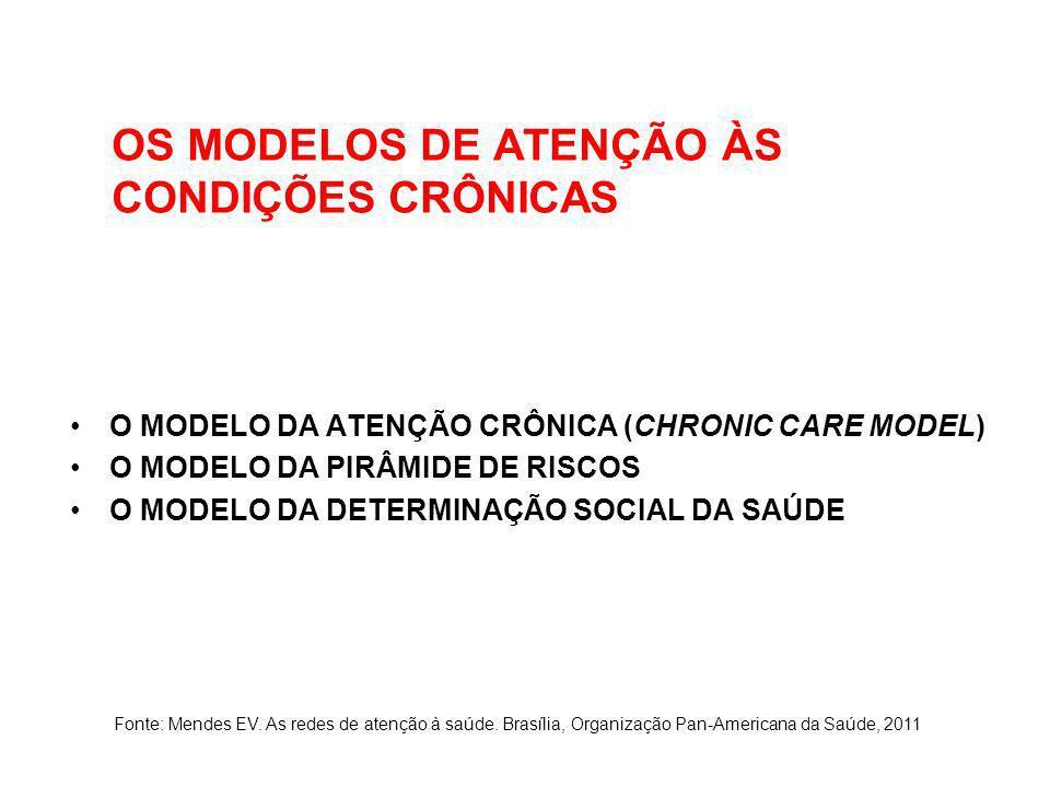 OS MODELOS DE ATENÇÃO ÀS CONDIÇÕES CRÔNICAS O MODELO DA ATENÇÃO CRÔNICA (CHRONIC CARE MODEL) O MODELO DA PIRÂMIDE DE RISCOS O MODELO DA DETERMINAÇÃO S