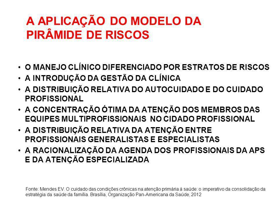 A APLICAÇÃO DO MODELO DA PIRÂMIDE DE RISCOS O MANEJO CLÍNICO DIFERENCIADO POR ESTRATOS DE RISCOS A INTRODUÇÃO DA GESTÃO DA CLÍNICA A DISTRIBUIÇÃO RELA