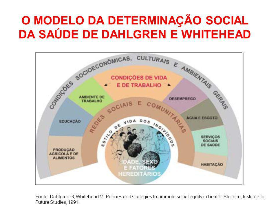 Fonte: Dahlgren G, Whitehead M. Policies and strategies to promote social equity in health. Stocolm, Institute for Future Studies, 1991. O MODELO DA D