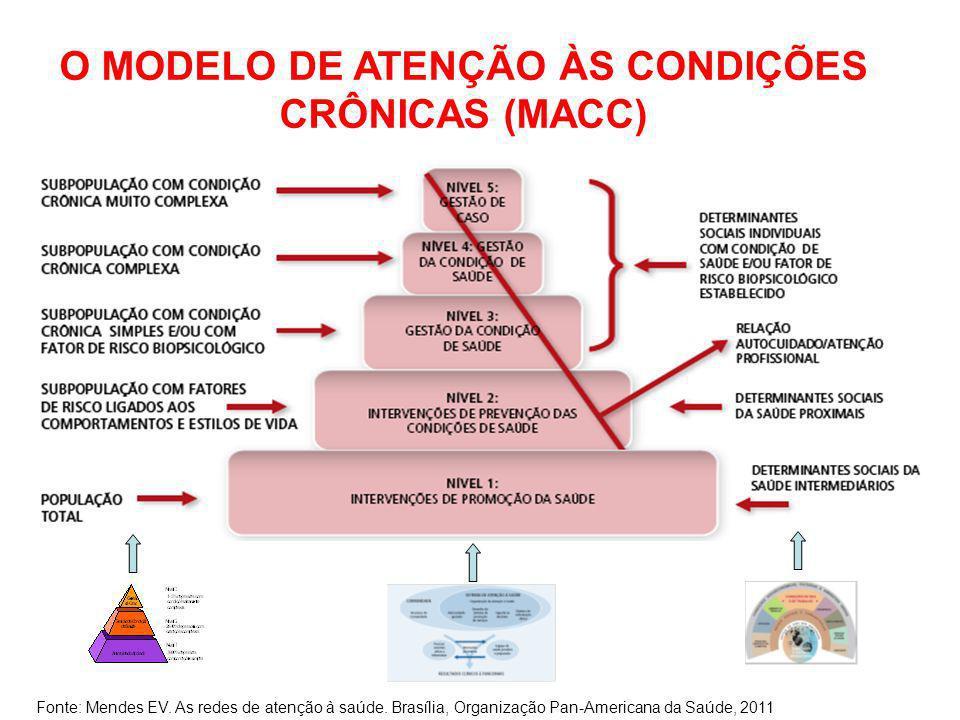 O MODELO DE ATENÇÃO ÀS CONDIÇÕES CRÔNICAS (MACC) Fonte: Mendes EV. As redes de atenção à saúde. Brasília, Organização Pan-Americana da Saúde, 2011