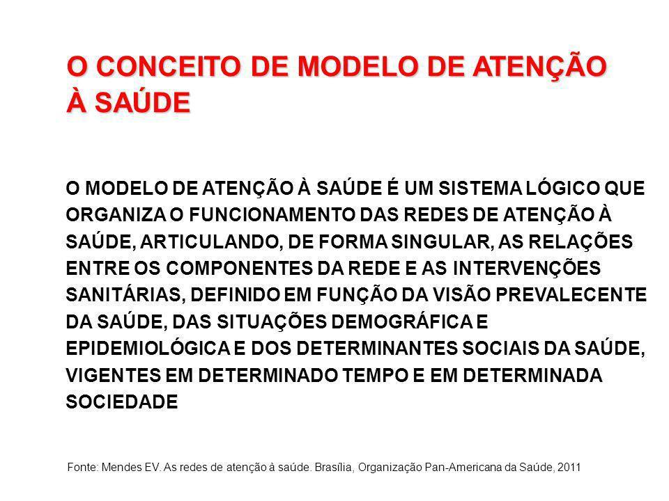 O CONCEITO DE MODELO DE ATENÇÃO À SAÚDE O MODELO DE ATENÇÃO À SAÚDE É UM SISTEMA LÓGICO QUE ORGANIZA O FUNCIONAMENTO DAS REDES DE ATENÇÃO À SAÚDE, ART