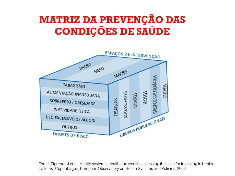 MATRIZ DA PREVEN Ç ÃO DAS CONDI Ç ÕES DE SA Ú DE Fonte: Figueras J et al. Health systems, health and wealth: assessing the case for investing in healt