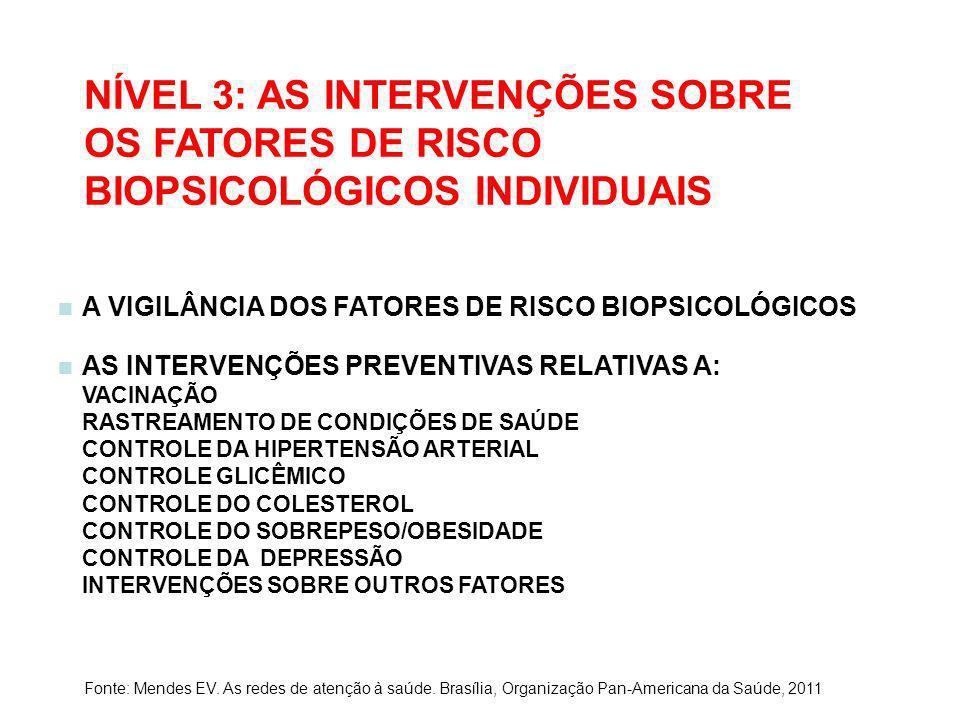 NÍVEL 3: AS INTERVENÇÕES SOBRE OS FATORES DE RISCO BIOPSICOLÓGICOS INDIVIDUAIS A VIGILÂNCIA DOS FATORES DE RISCO BIOPSICOLÓGICOS AS INTERVENÇÕES PREVE