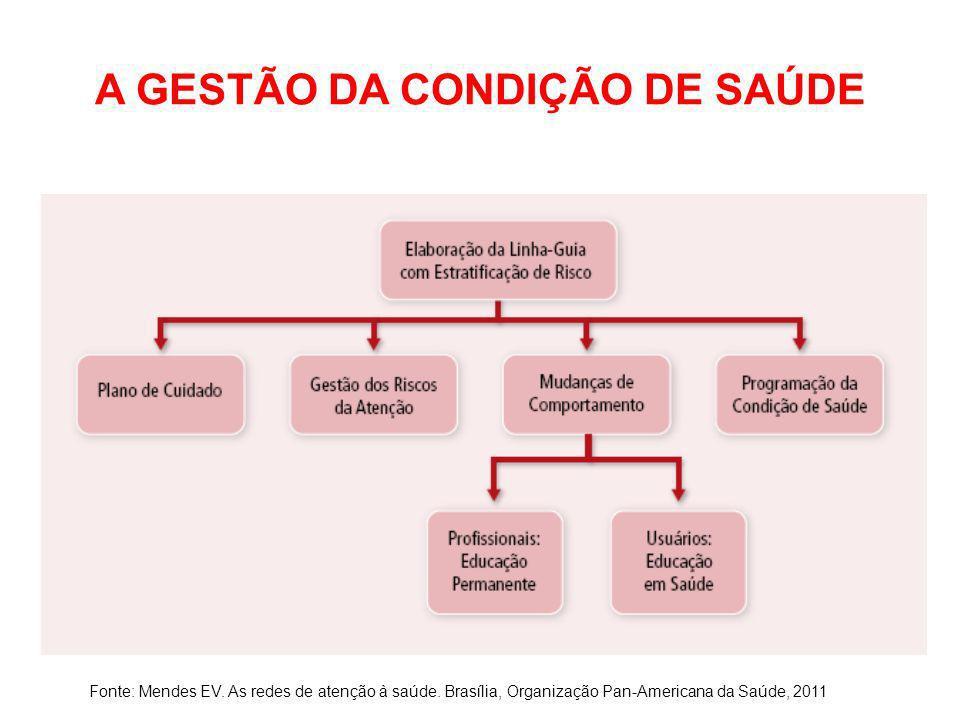 A GESTÃO DA CONDIÇÃO DE SAÚDE Fonte: Mendes EV. As redes de atenção à saúde. Brasília, Organização Pan-Americana da Saúde, 2011