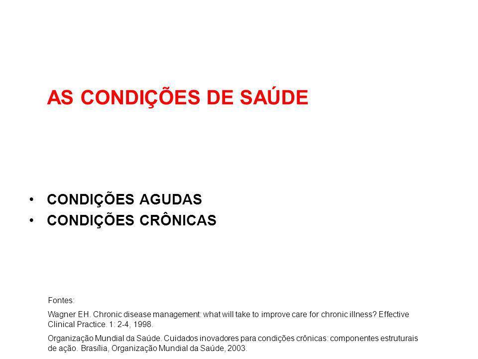 A GESTÃO DA CONDIÇÃO DE SAÚDE Fonte: Mendes EV.As redes de atenção à saúde.