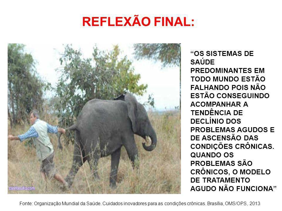 REFLEXÃO FINAL: Fonte: Organização Mundial da Saúde. Cuidados inovadores para as condições crônicas. Brasília, OMS/OPS, 2013 OS SISTEMAS DE SAÚDE PRED