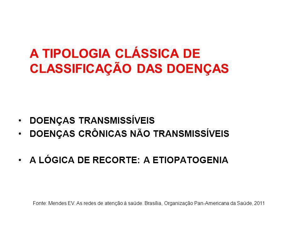 A TIPOLOGIA CLÁSSICA DE CLASSIFICAÇÃO DAS DOENÇAS DOENÇAS TRANSMISSÍVEIS DOENÇAS CRÔNICAS NÃO TRANSMISSÍVEIS A LÓGICA DE RECORTE: A ETIOPATOGENIA Font