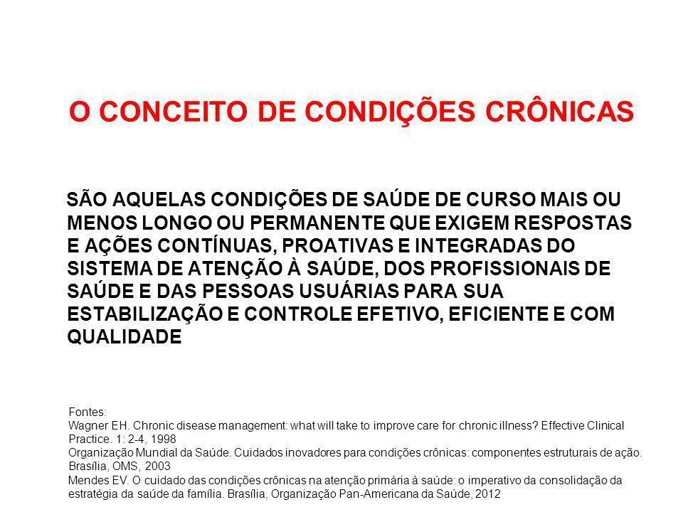 A RESPOSTA SOCIAL ÀS CONDIÇÕES CRÔNICAS Fontes: Wagner EH.