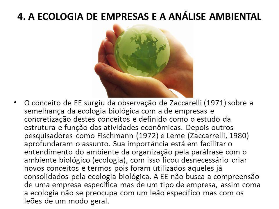 4. A ECOLOGIA DE EMPRESAS E A ANÁLISE AMBIENTAL O conceito de EE surgiu da observação de Zaccarelli (1971) sobre a semelhança da ecologia biológica co