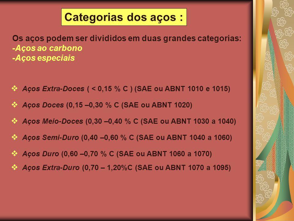 Os aços podem ser divididos em duas grandes categorias: -Aços ao carbono -Aços especiais Aços Extra-Doces ( < 0,15 % C ) (SAE ou ABNT 1010 e 1015) Aço