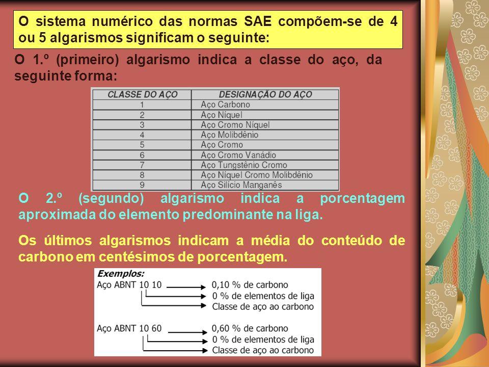 O sistema numérico das normas SAE compõem-se de 4 ou 5 algarismos significam o seguinte: O 1.º (primeiro) algarismo indica a classe do aço, da seguint