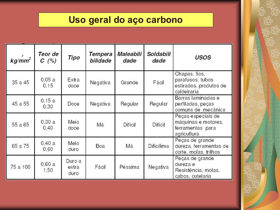 Uso geral do aço carbono