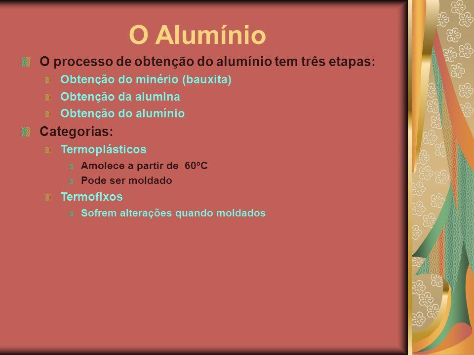 O Alumínio O processo de obtenção do alumínio tem três etapas: Obtenção do minério (bauxita) Obtenção da alumina Obtenção do alumínio Categorias: Term